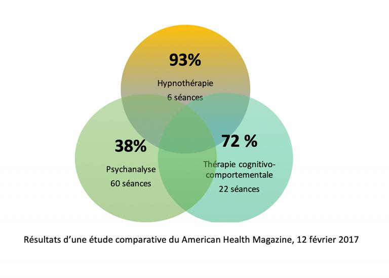 L'hypnothérapie vs les autres approches